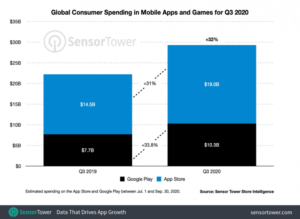 App Store earned more revenue than Google Play Store despite fewer downloads in Q3 2020